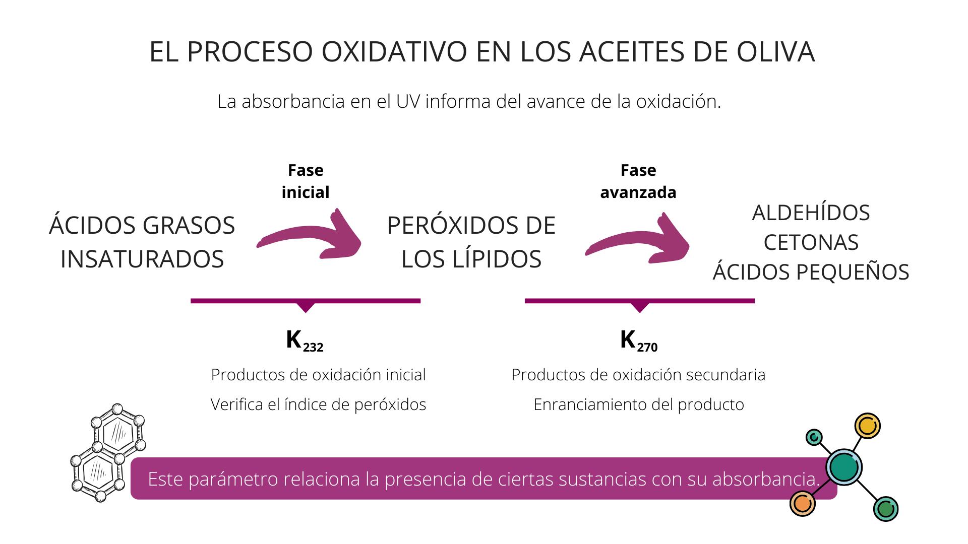 Parámetos analíticos aceites oliva 4